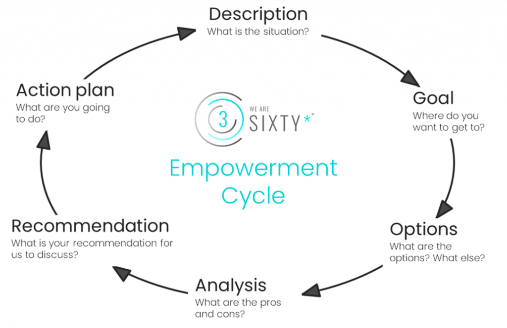 weare3Sixty Empowerment Cycle for founders and startup leaders